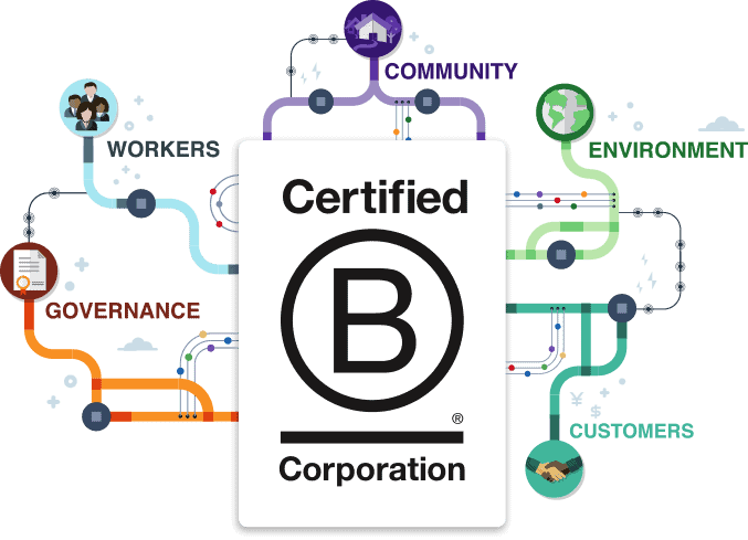 Our Favourite B-Corp Brands_ LittleSoapCompany.co.uk